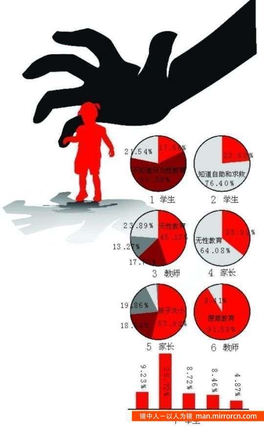 统计-2013年平均每3天有1起性侵儿童案